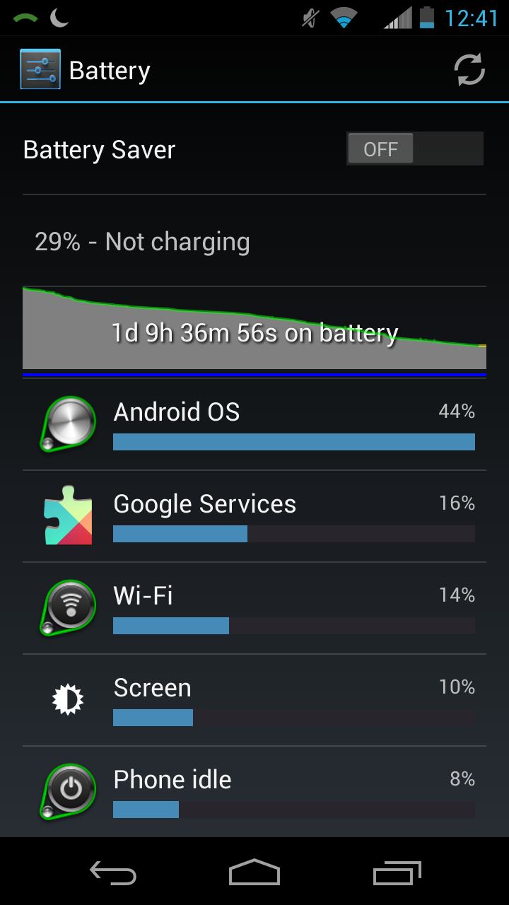 That's nearly 30% battery left, with nearly a day and a half of usage. Heavy usage.